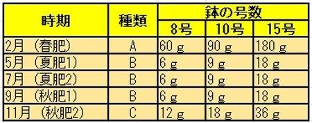lemon-hiryo1.JPG